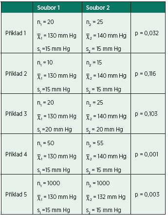 Příklady statistického srovnání systolického tlaku krve ve dvou vzájemně nezávislých výběrech (souborech pacientů)