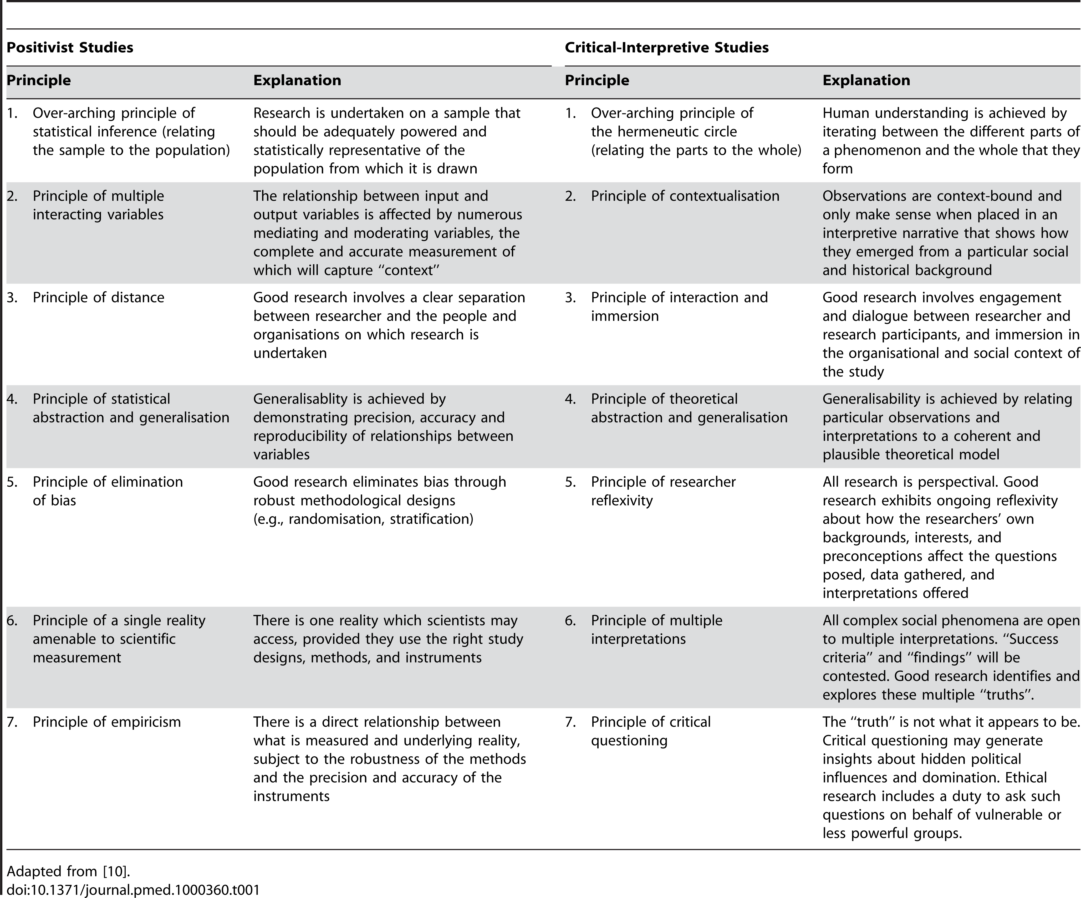 Comparison of Key Quality Principles in Positivist versus Critical-Interpretivist Studies.