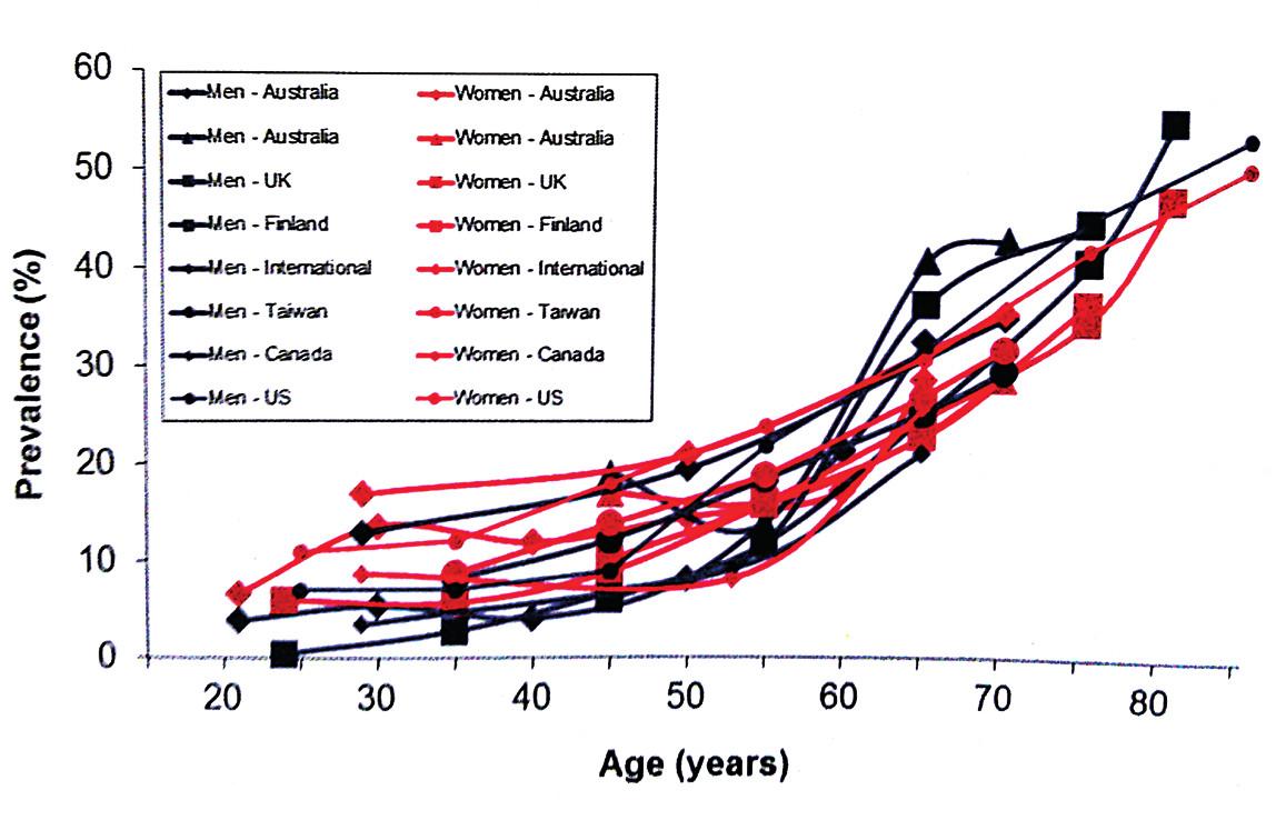 Prevalence dvou a více nykturií podle věkových skupin a pohlaví v různých zemích světa [29]