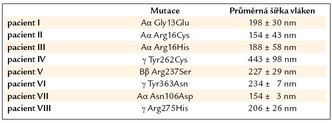 Šířky fibrinových vláken u pacientů s dysfibrinogenemií.