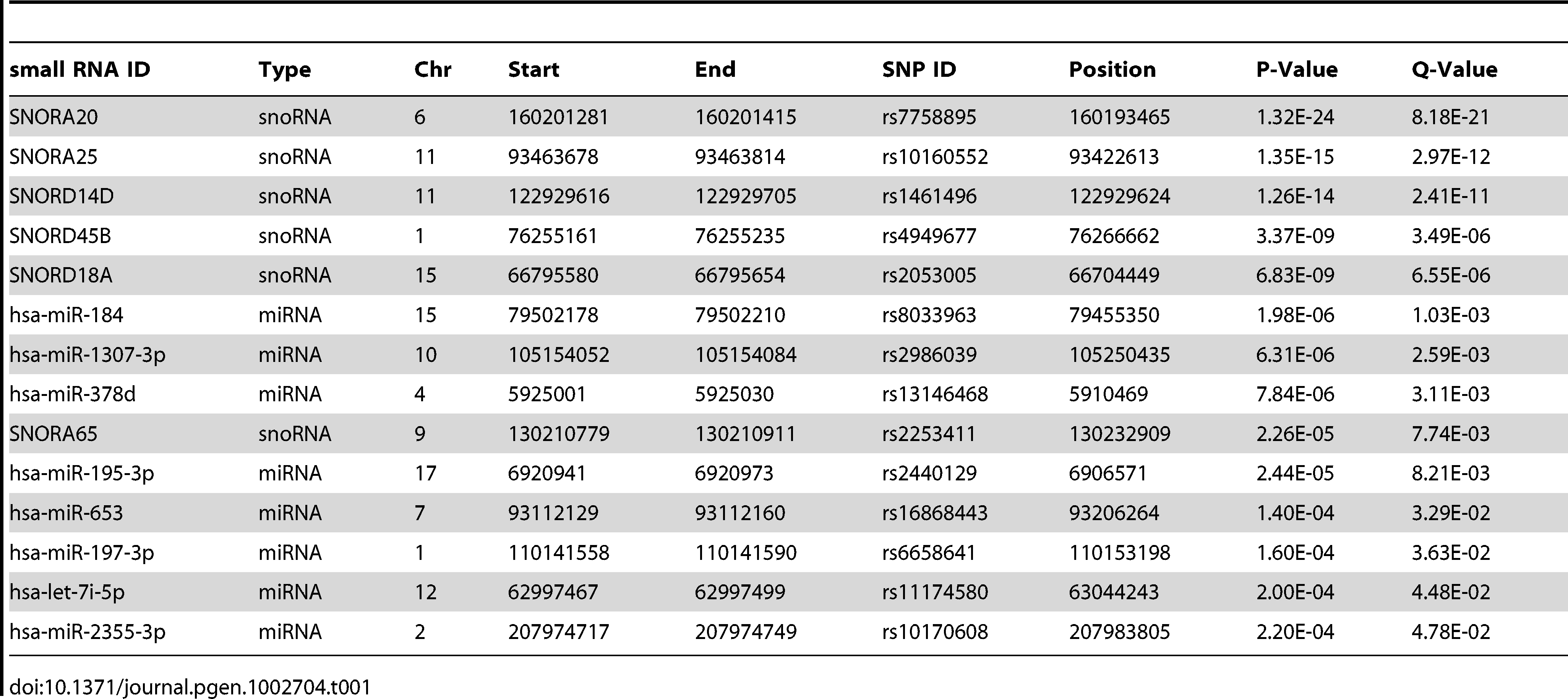 Small RNA <i>cis</i>-eQTLs - significant (nominal p<2.4×10<sup>−4</sup>, FDR<5%) associations of miRNA and snoRNA expression levels to SNPs within 100 kb from the transcript.