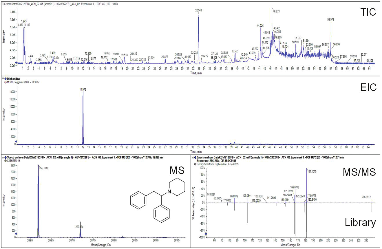 Figure 2. Total ion chromatogram (TIC), extracted ion chromatogram (EIC) and mass spectrum of diphenidine in blood sample.
