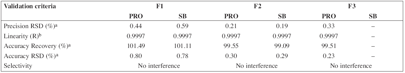 Validation data of HPLC method for determination of propranolol hydrochloride (PRO) and sodium benzoate (SB)