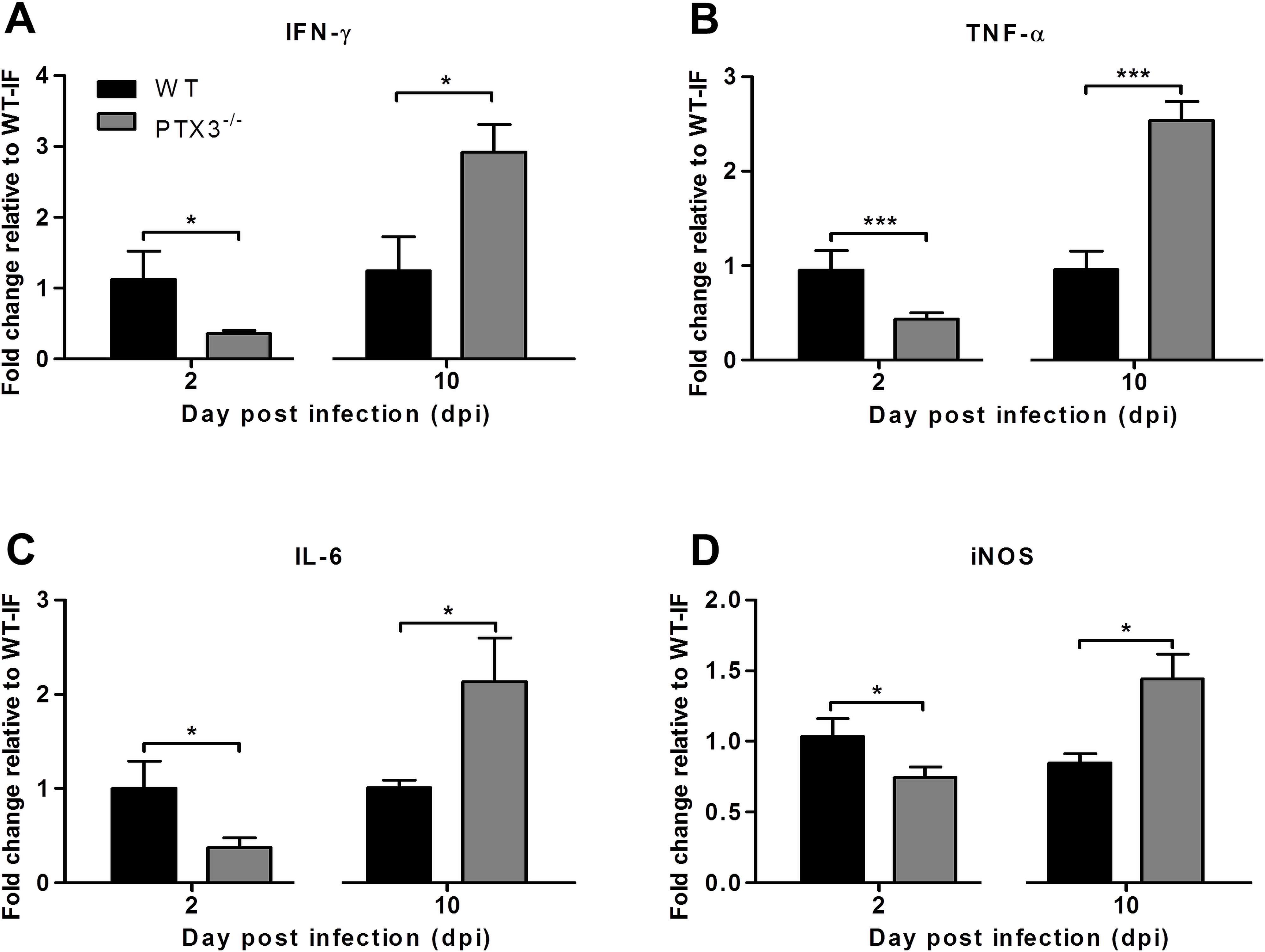 PTX3 modulates expression kinetics of pro-inflammatory mediators during RRV infection in mice.
