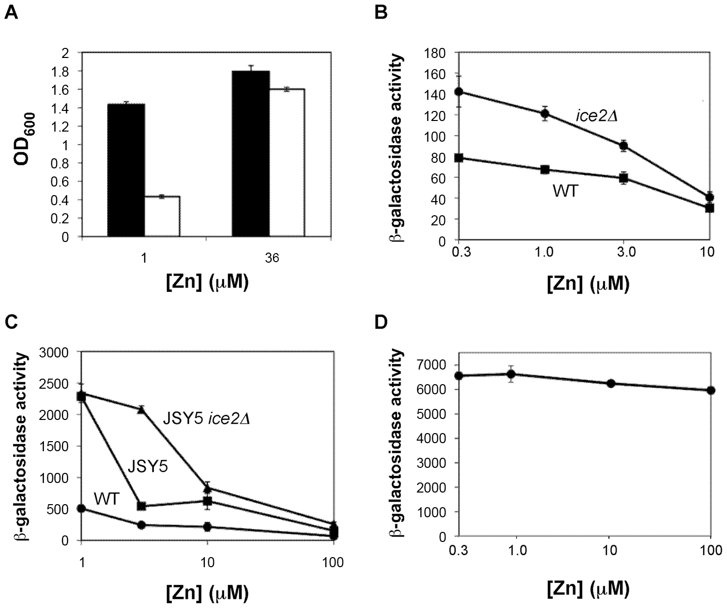 A possible role for <i>ICE2</i> in ER zinc homeostasis.
