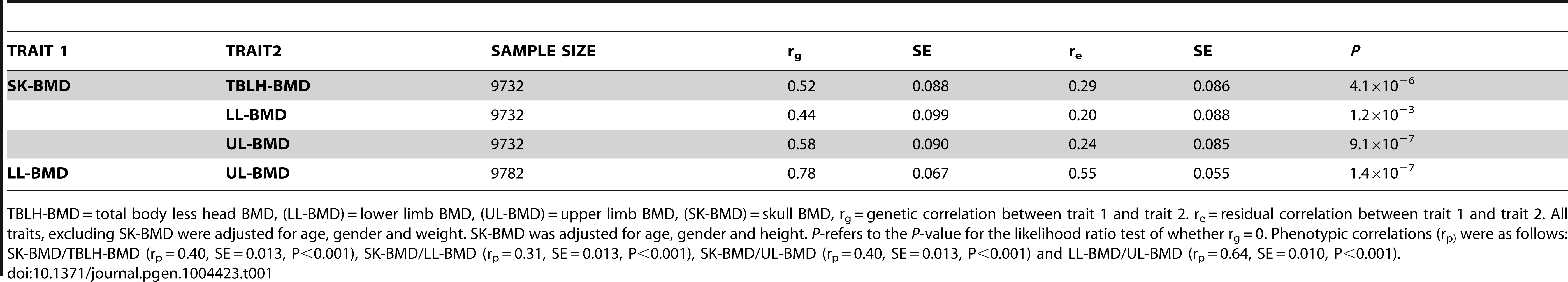 Bivariate GCTA estimates of the genetic and residual correlations for bone mineral density measurements at the total-body less head, lower limb, upper limb and skull for the ALSPAC cohort.