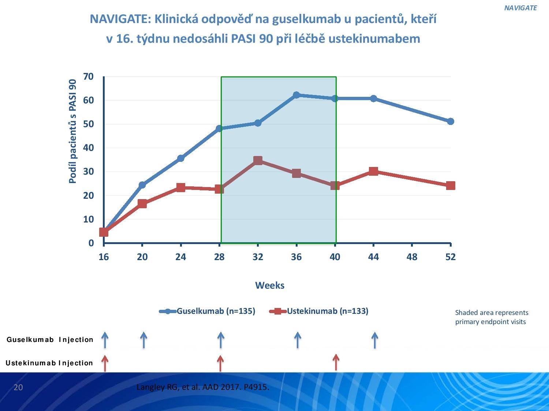 IL-23: Nový terapeutický cíl v léčbě psoriázy - 19
