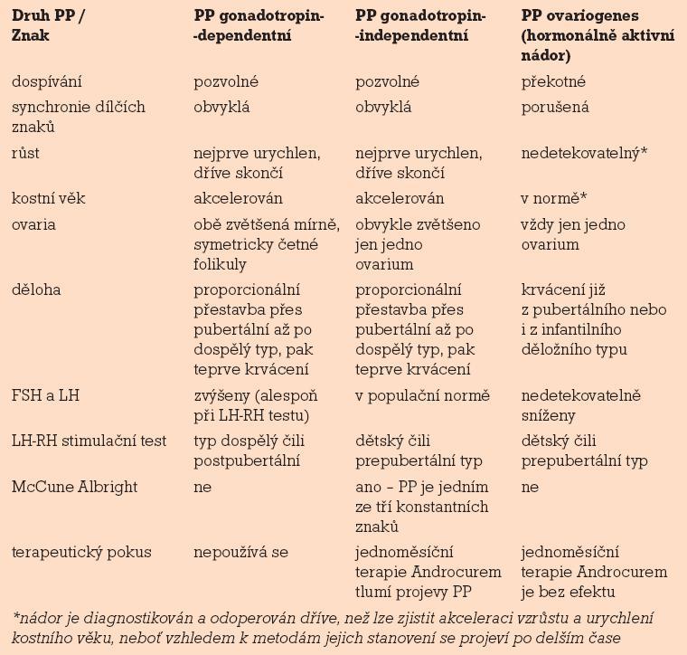 Diferenciální diagnostika předčasné puberty.