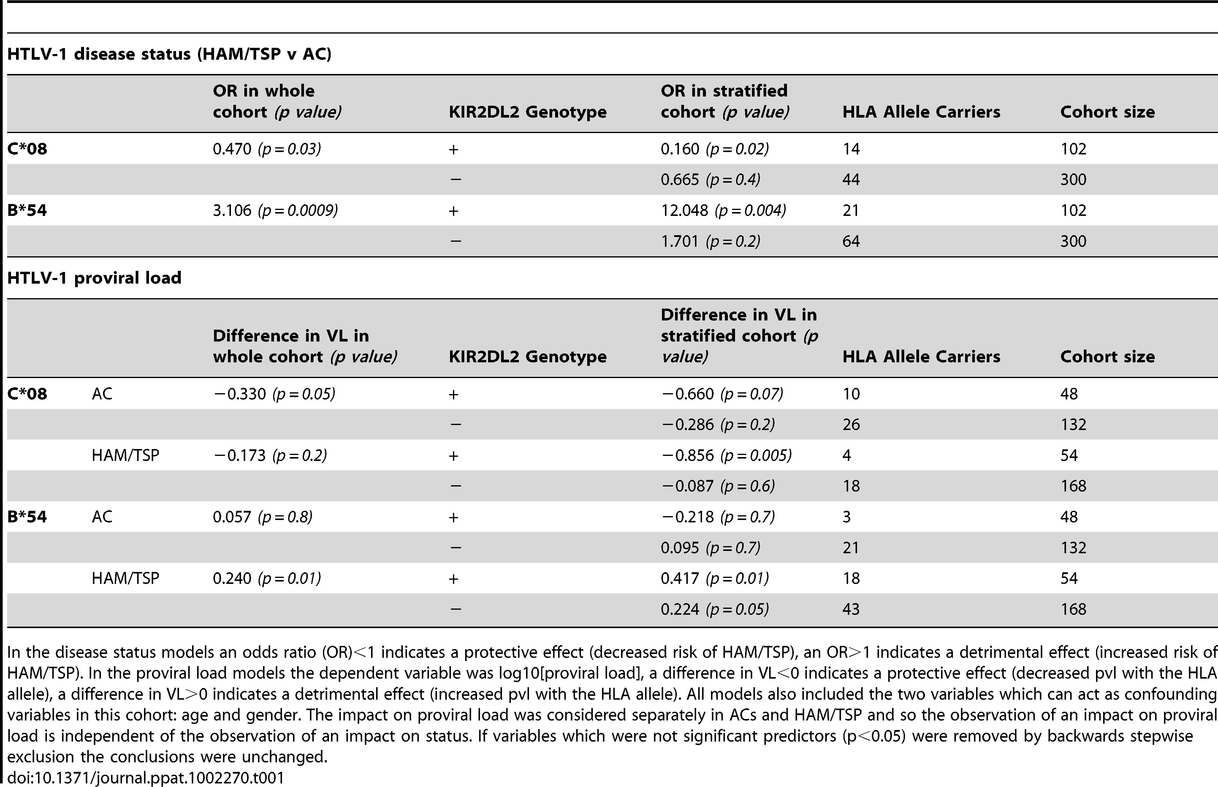 <i>KIR2DL2</i> in HTLV-1 infection: <i>KIR2DL2</i> enhances the protective effect of <i>C*08</i> and the detrimental effect of <i>B*54</i> on HAM/TSP risk and, independently, on proviral load.