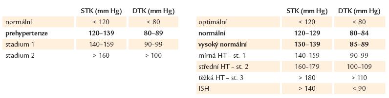 Klasifikace dle hodnot TK JNC7 vs ESH/ESC.