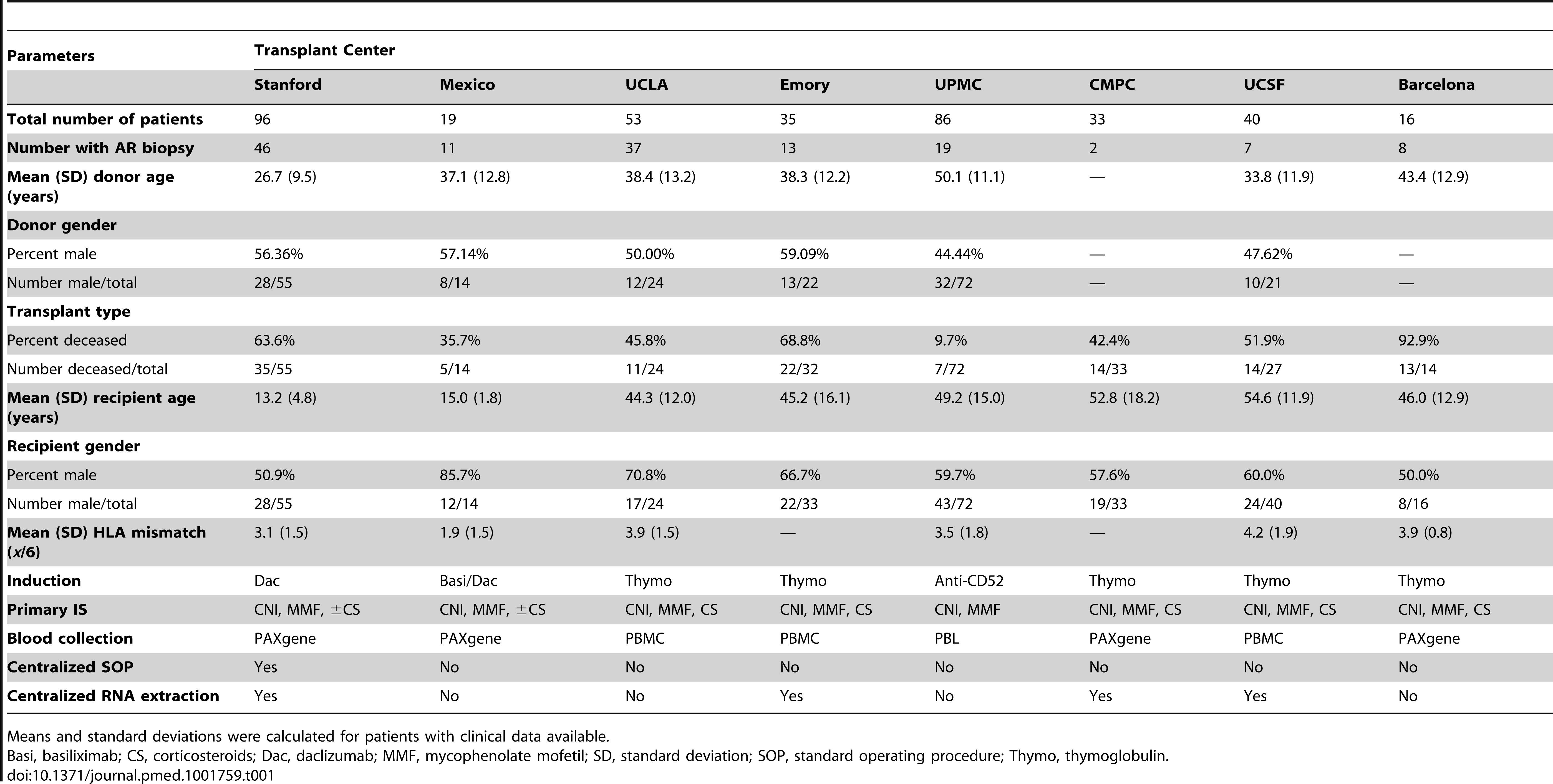 Demographics of unique patients included in the AART Study.