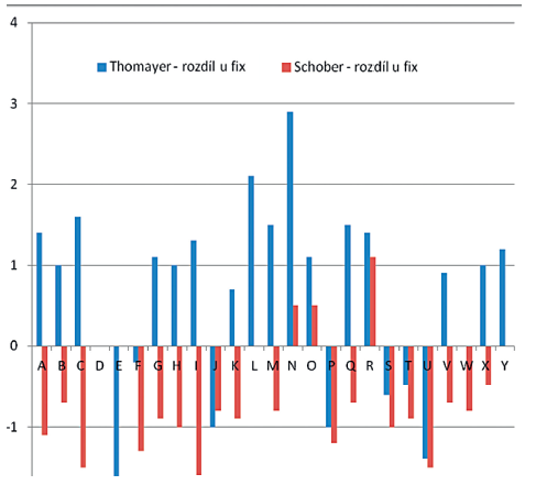 Vliv fixomullu na rozsah pohybu při flexi trupu  (osa X: probandi 1 – 25; osa y: hodnoty v cm).