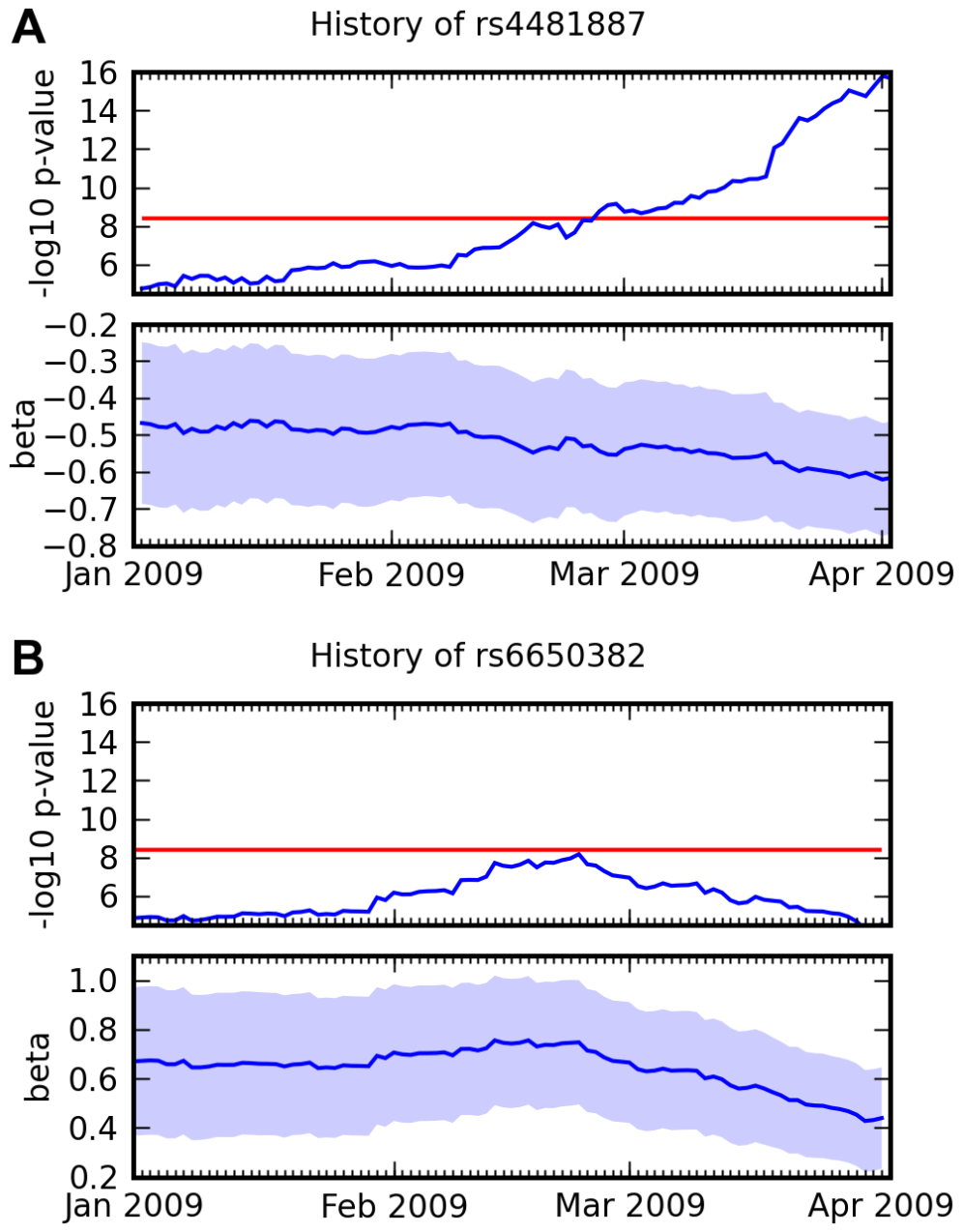 Association over time for two SNPs and two traits.