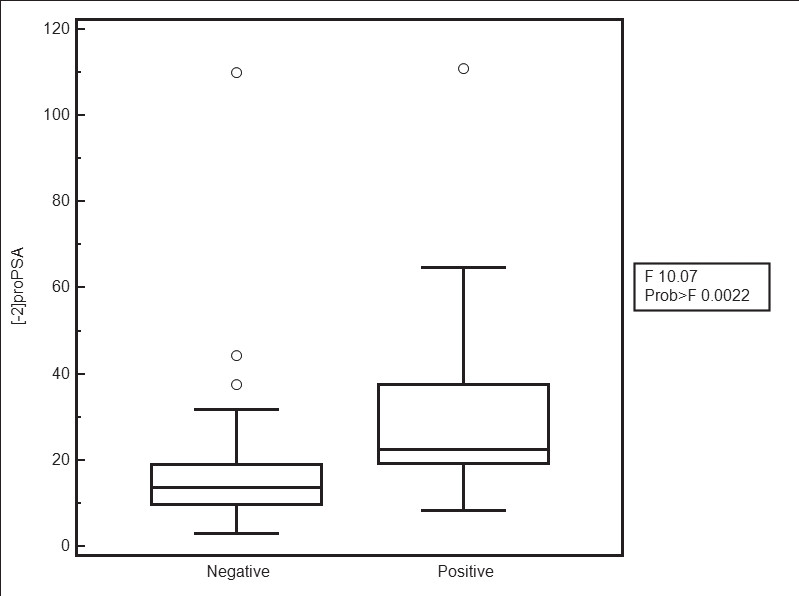Fig. 2. Boxplot for [-2]proPSA (ng/l) benign and malignant group