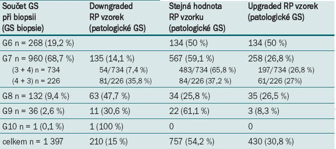 Výsledky srovnání GS biopsie a patologického GS.