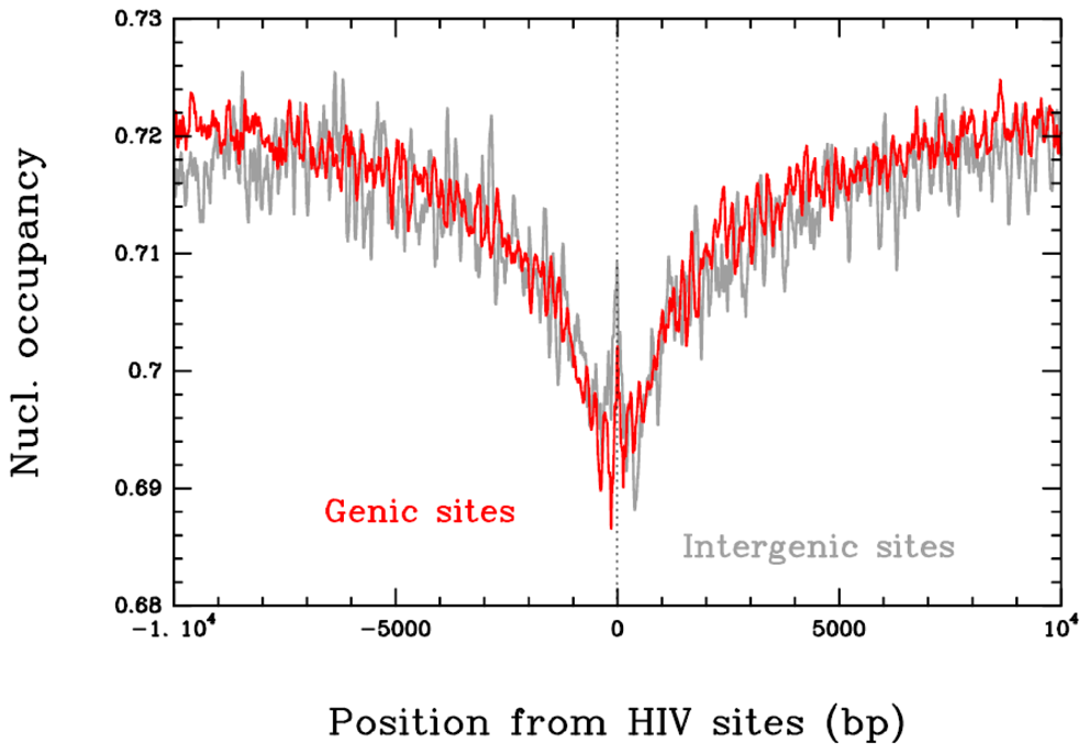 Correlation between <i>in vivo</i> HIV-1 integration site and nucleosome occupancy.