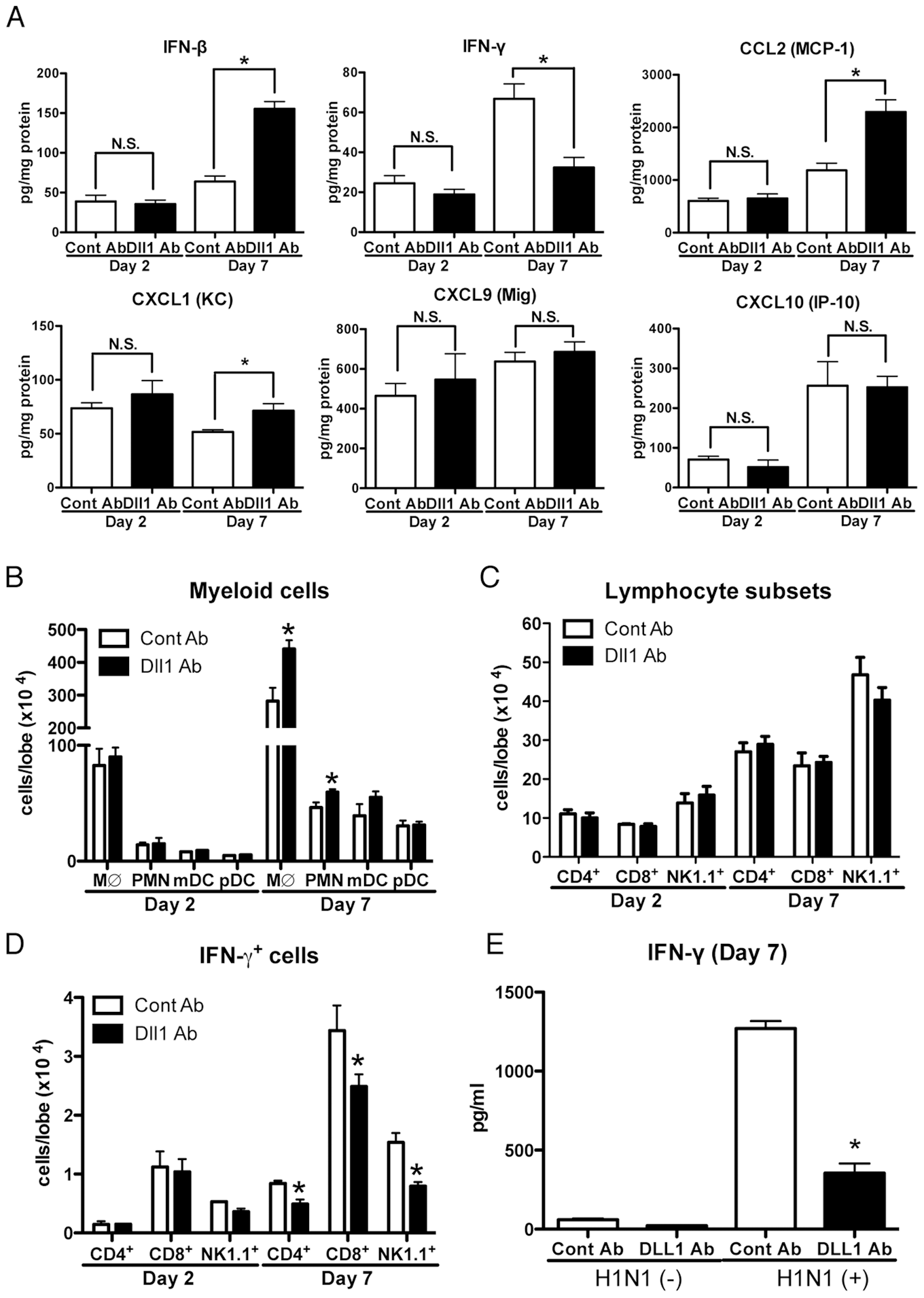 Blockade of Dll1 modulates immune response during influenza virus infection.