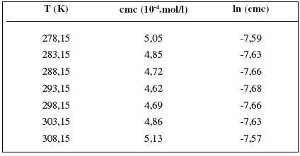 Zistené hodnoty cmc a ln (cmc) meranej látky v 0,2 mol/l roztoku NaCl