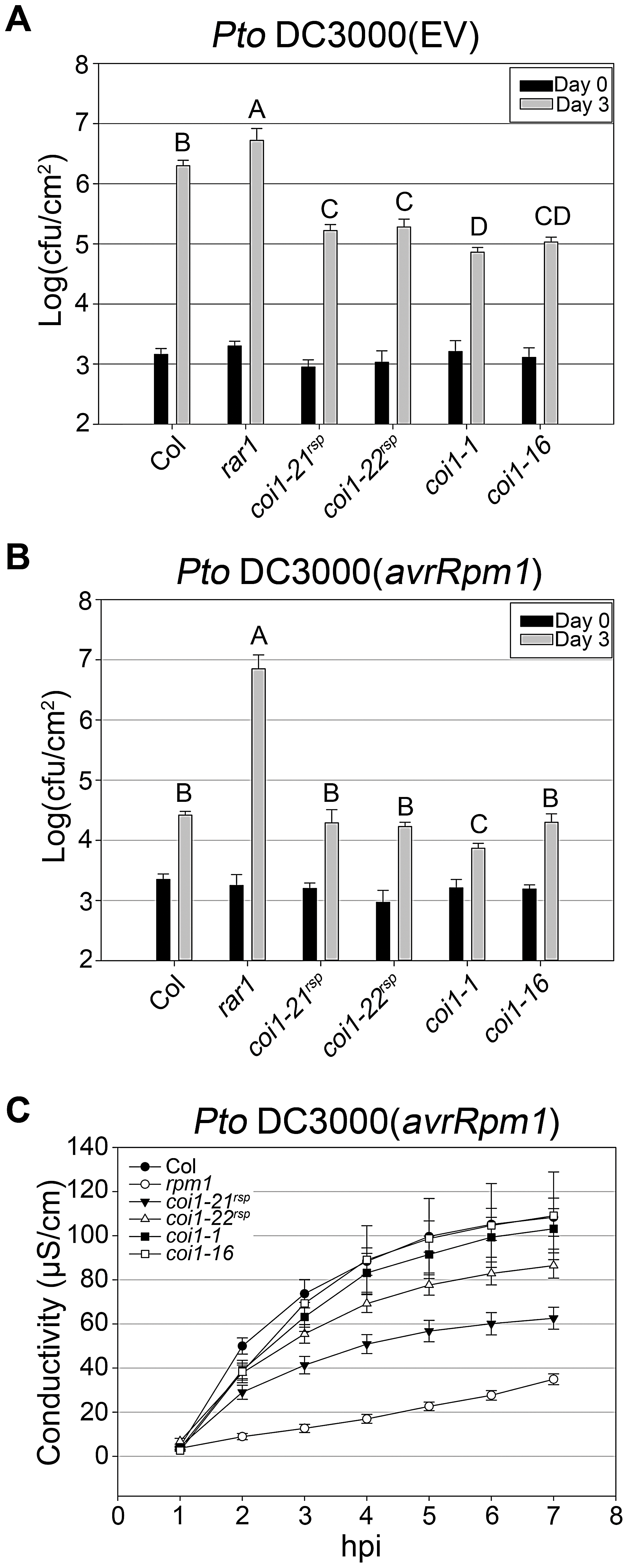 <i>coi1<sup>rsp</sup></i> alleles exhibit enhanced basal defense and additionally weakly suppress RPM1 HR function.