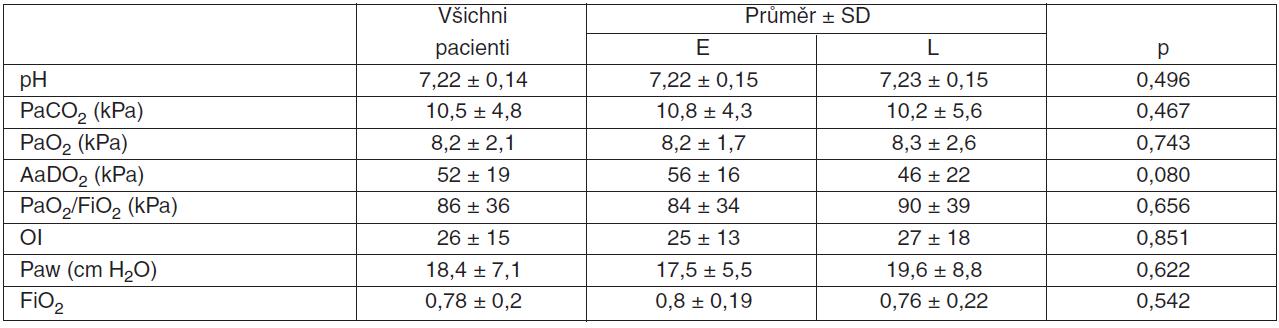 Časná/pozdní HFOV – vstupní hodnoty ABR, indexovaných parametrů, Paw a FiO<sub>2</sub>