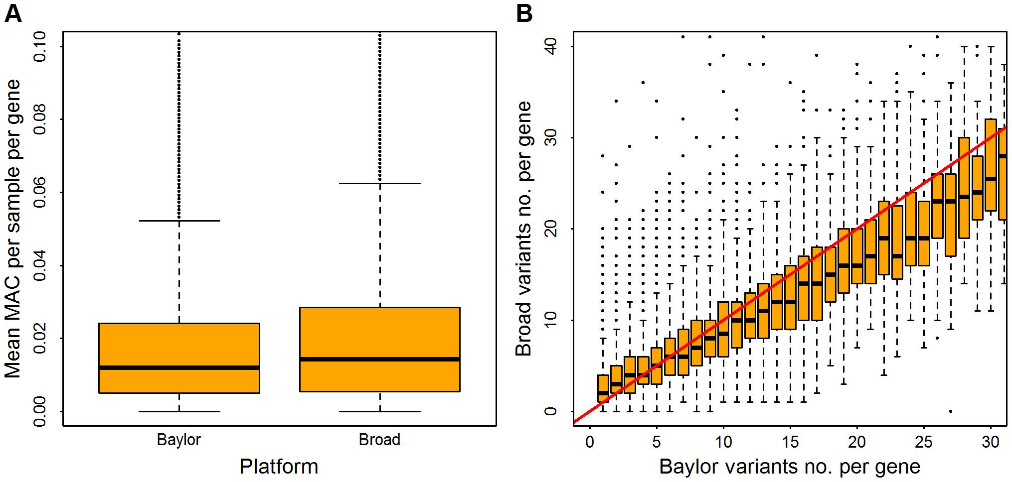 Distribution of rare variants per gene in Baylor and Broad data sets after filtering.