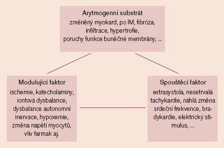 Schéma tří hlavních komponent, přispívajících ke vzniku a udržení tachyarytmií.