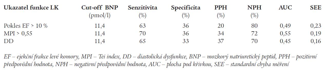 Výsledky ROC analýzy pro stanovení optimální hodnoty BNP pro diagnózu poruchy systolické, globální a diastolické funkce levé komory.