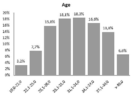 Figure 1. Distribution of maternal age in the CVS group
