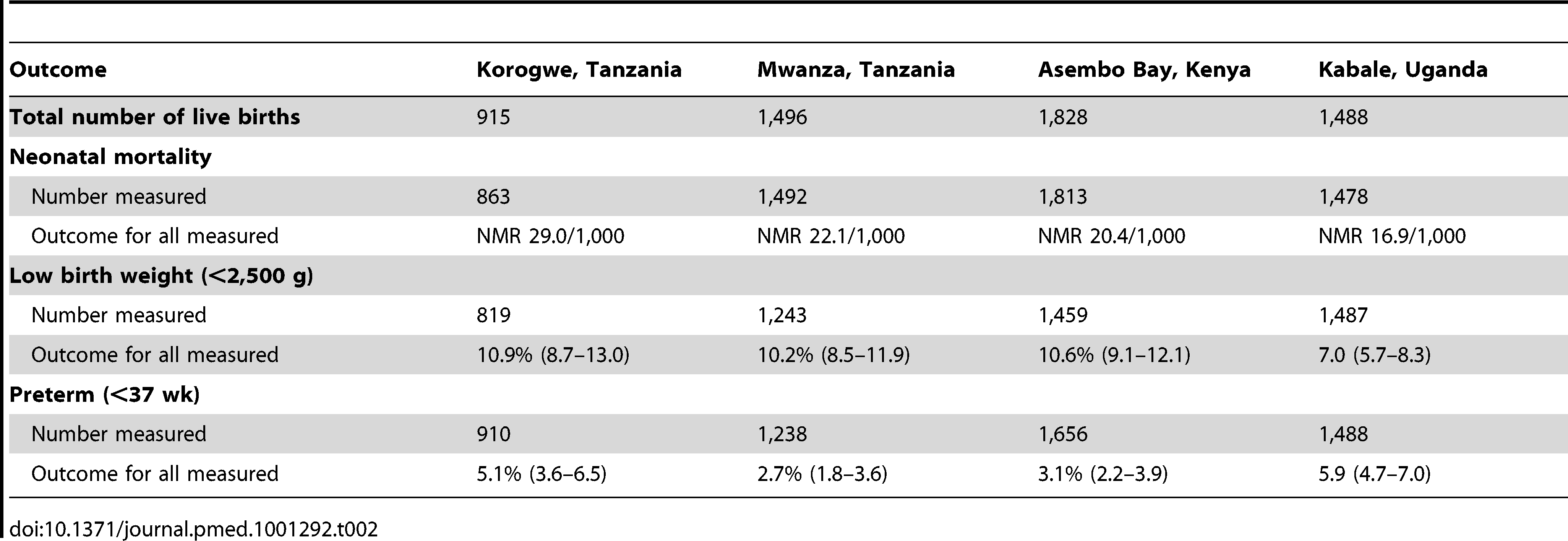Prevalence of outcome measures (neonatal mortality, low birth weight, and prematurity) amongst all measured babies in each study.
