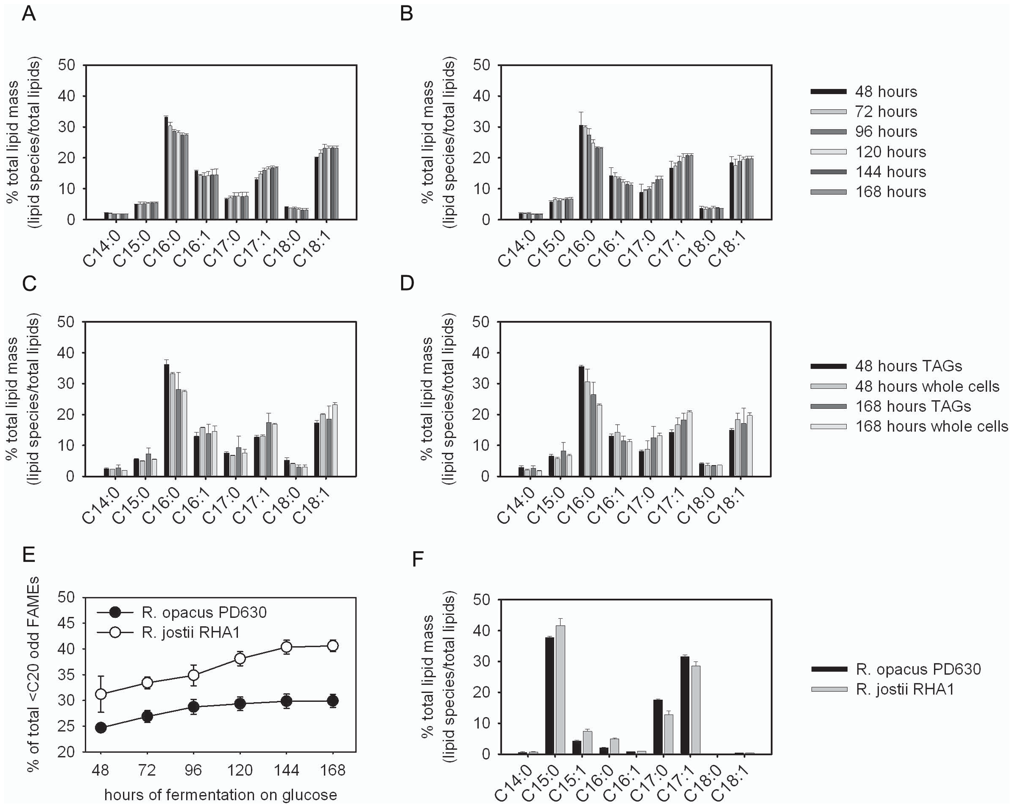 Identification and purification of odd-carbon straight-chain fatty acids generated by <i>Rhodococcus</i>.
