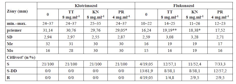 Citlivosť C. albicans na kombináciu syntetických liečiv a komerčných prípravkov prírodného charakteru