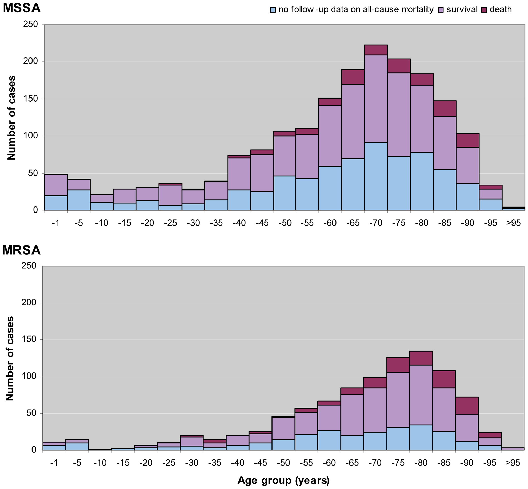 Age distribution and all-cause mortality of patients 14 d after diagnosis of invasive <i>S. aureus</i> infections in Europe.