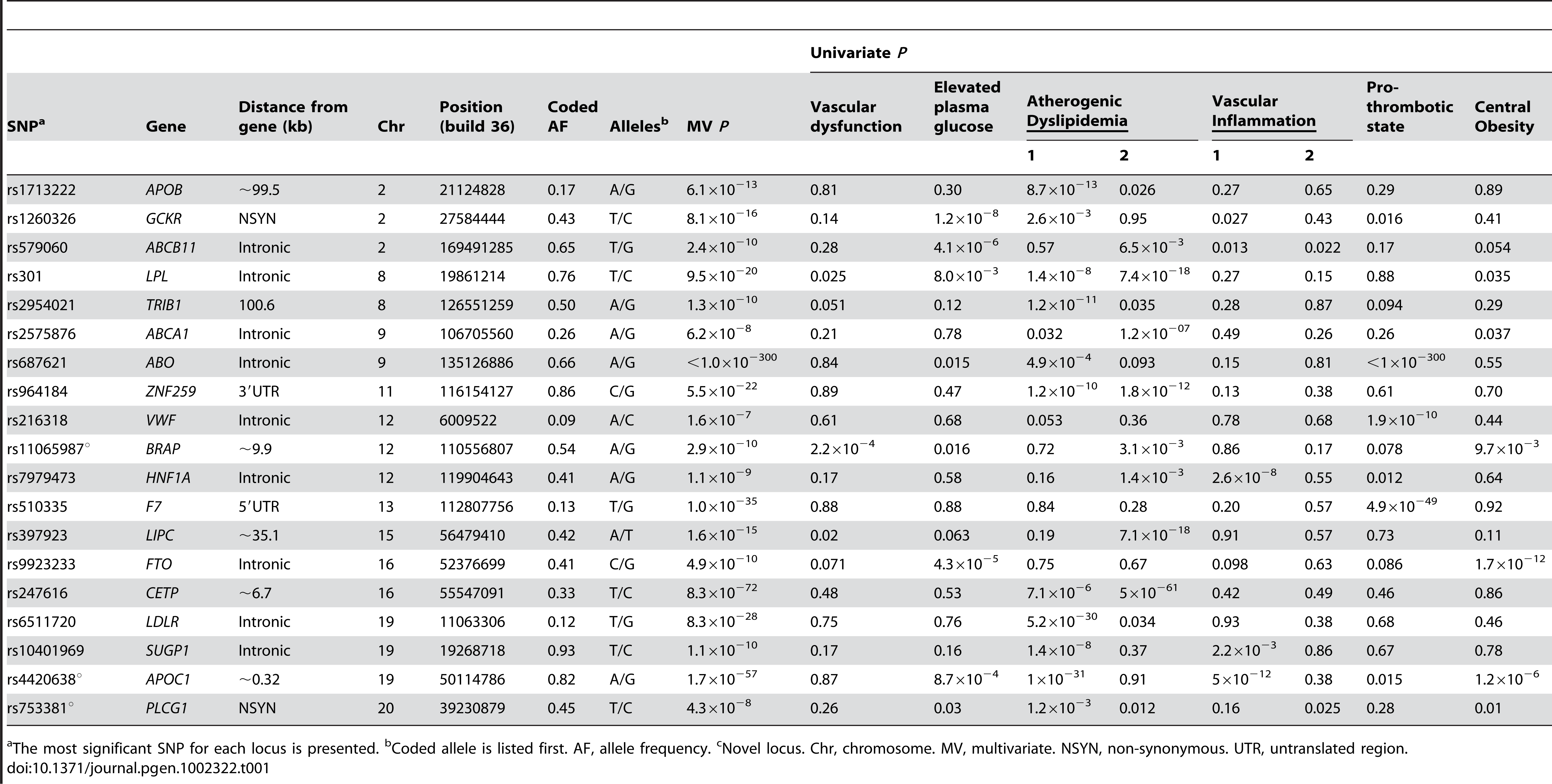 Associations for 19 known, confirmed, or possible new loci for metabolic syndrome trait dimensions in n=19,468 European Americans from five studies.