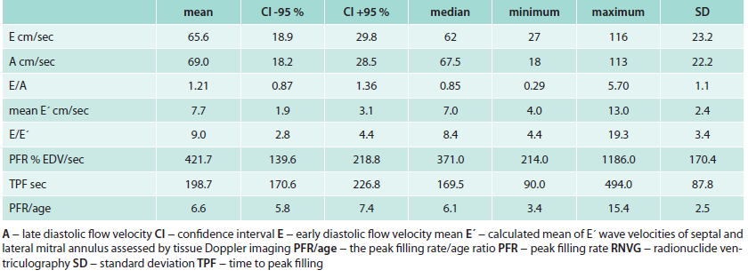Parameters of diastolic function as assessed with Doppler echocardiography and radionuclide ventriculography