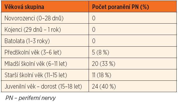 Výskyt poranění PN v jednotlivých věkových skupinách.