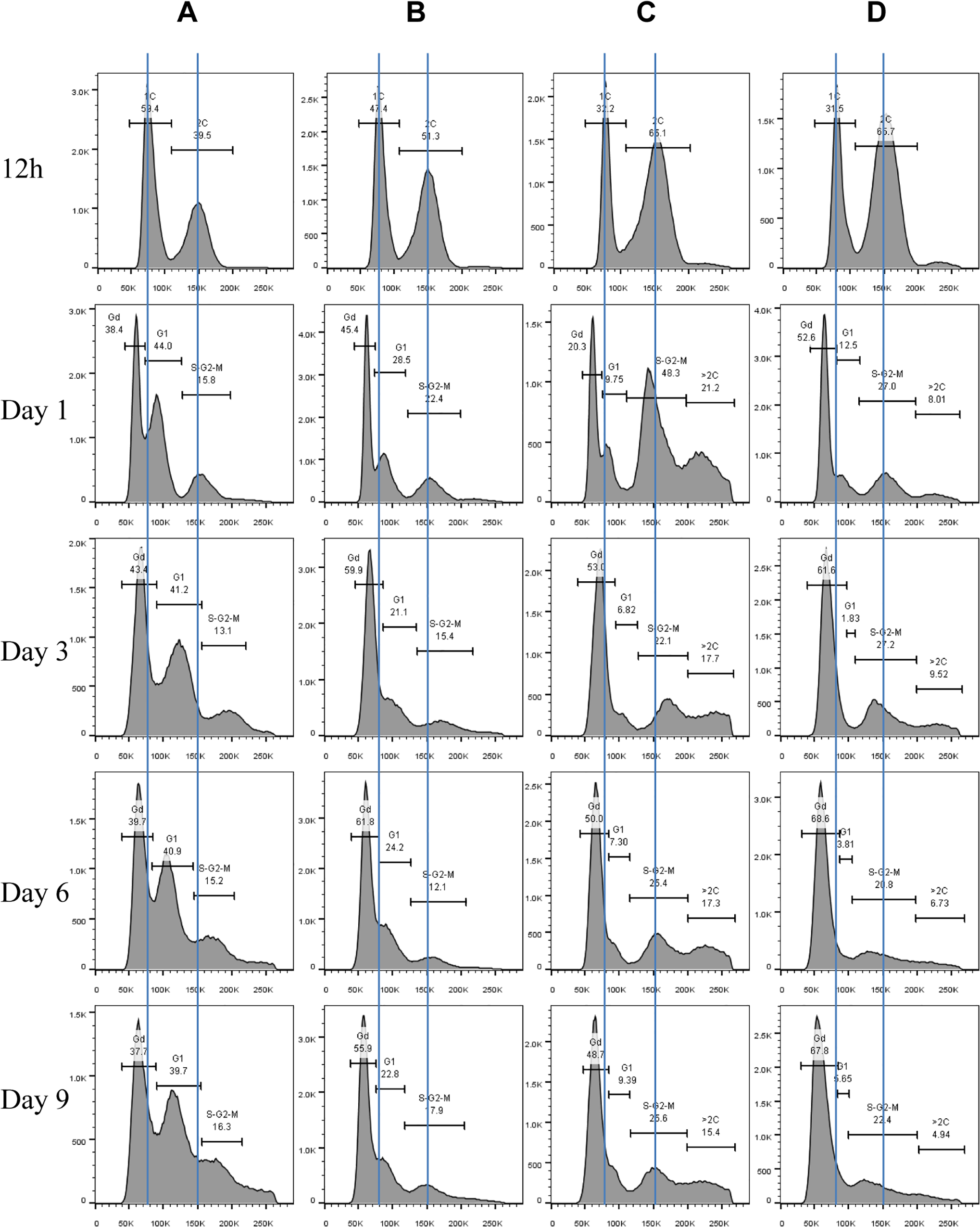 Histograms of Sytox green staining signals in WT (A), <i>rim15∆</i> (B), <i>mck1∆</i> (C), and <i>rim15∆mck1∆</i> (D) cells at the diauxic shift (12h), day 1, day 3, day 6 and day 9.