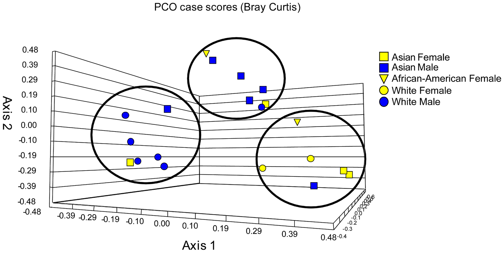 Principal component (PCO) analysis of distribution of fungal genera in oral samples of 20 healthy individuals.