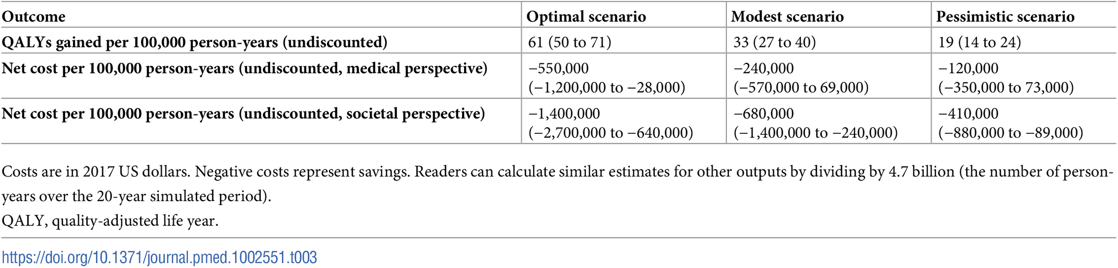 QALYs gained and costs per 100,000 person-years.
