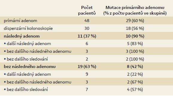 Rozdělení pacientů dle přítomnosti mutace primárního adenomu. Tab. 2. Selection of patients due to the presence of initial adenoma mutation.