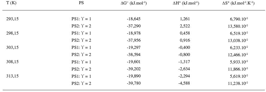 Termodynamické parametre látky XIX v 0,2 mol/l NaBr