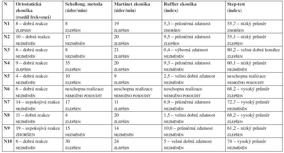 Vizita 2 - výstupní testování – funkční diagnostika.