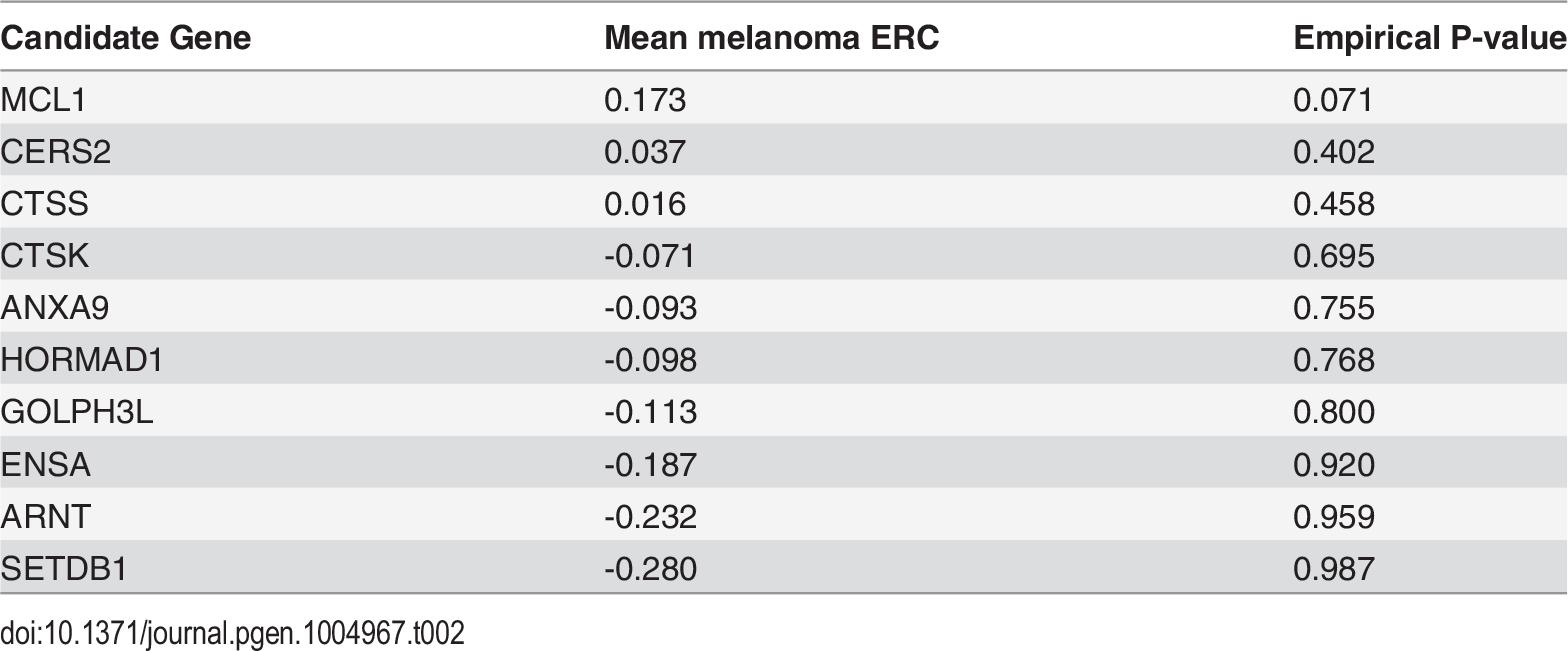 ERC gene prioritization for melanoma-associated region at 1q21.3.