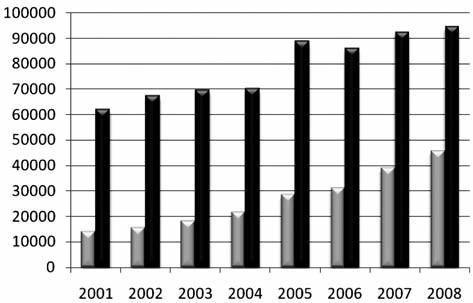 Počet prodaných kusů léčivých přípravků v letech 2001–2008 v ATC a ATCvet skupinách A (šedě), QA (černě)