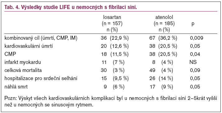 Výsledky studie LIFE u nemocných s fibrilací síní.