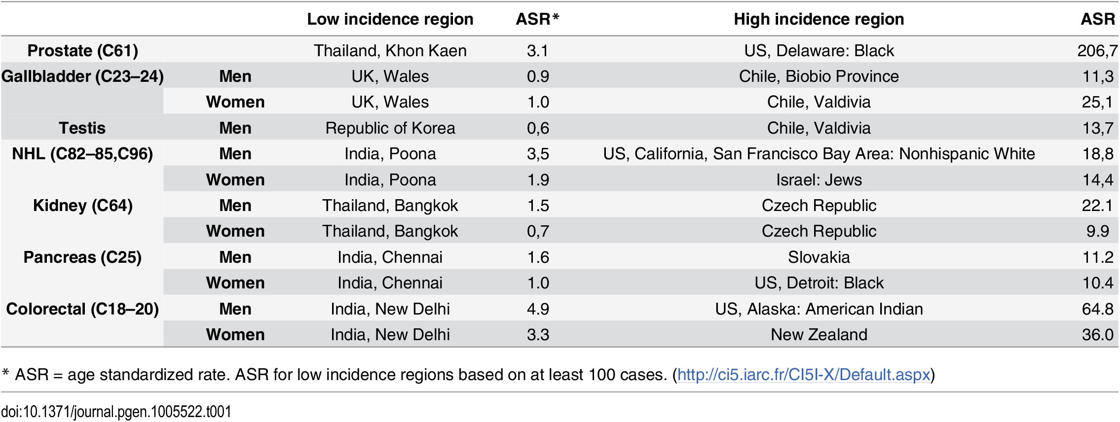 Cancer registries with low and high incidence rates for selected cancers for which the etiology is not well understood.