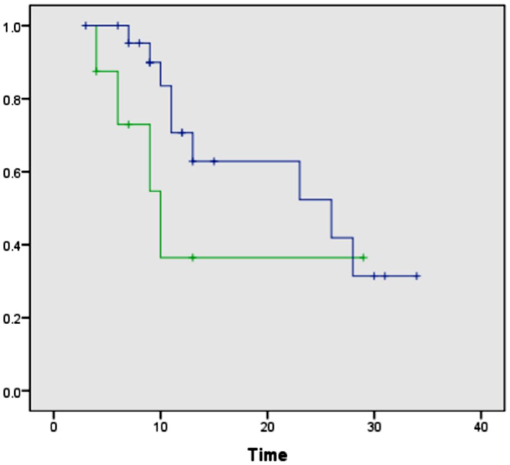 Kaplan-Meier curves comparing overall survival after surgical resection between patients with negative surgical margins by both DESI-MSI/Lasso and frozen section analysis and patients with positive margins by DESI-MSI/Lasso but negative margins by frozen section analysis.