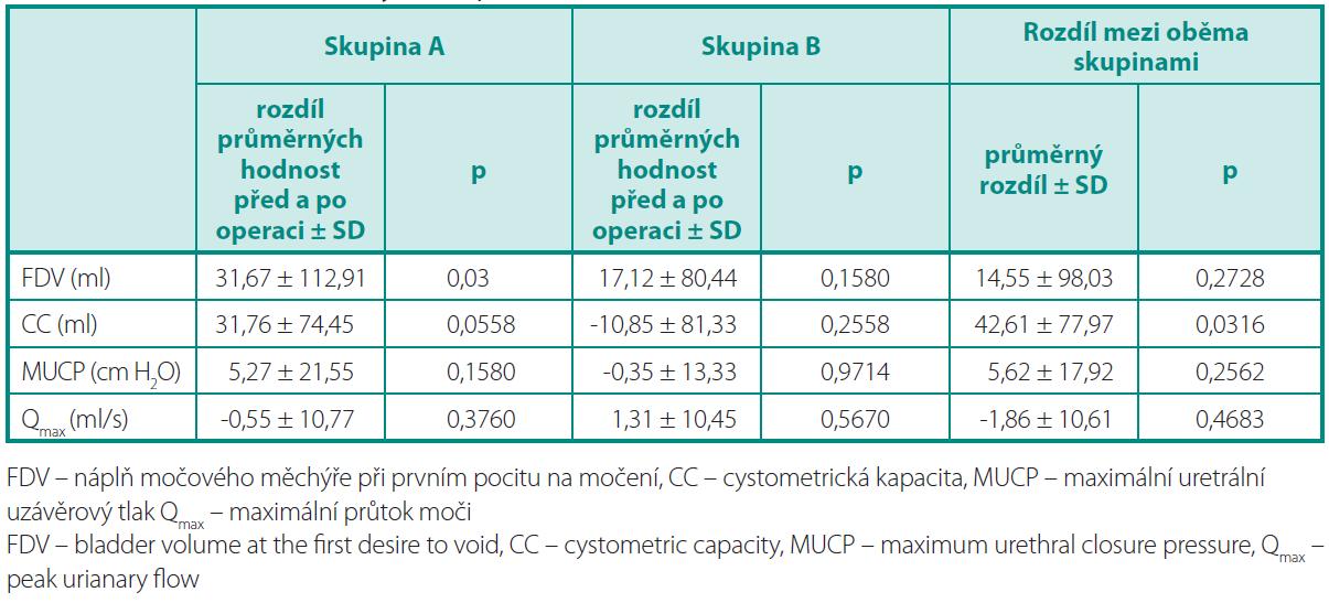 Hodnocení urodynamických parametrů Table 3. Evaluation of the urodynamic parameters