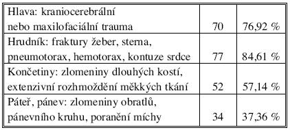 Výskyt přidružených poranění u tupých úrazů břicha (n = 91) Tab. 3. Rates of secondary injuries in blunt abdominal injuries (n = 91)