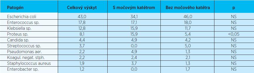 Spektrum uropatogénov podľa prítomnosti moč. katétra (2006-2007; v%)