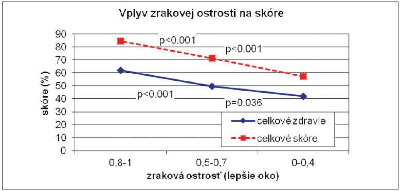 NKZO vs. VFQ-25